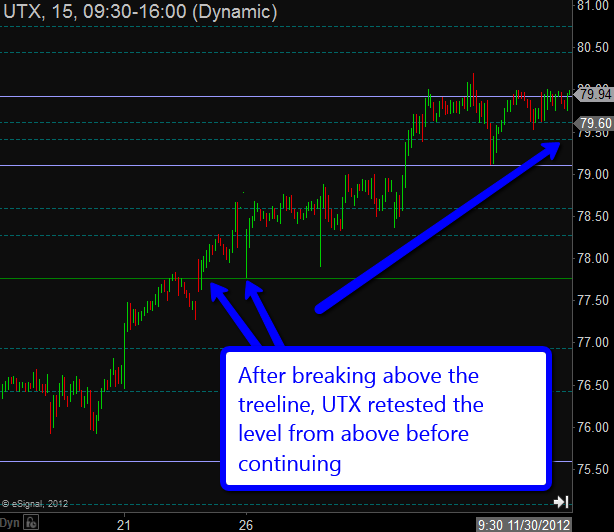 Voodoo Line levels for UTX