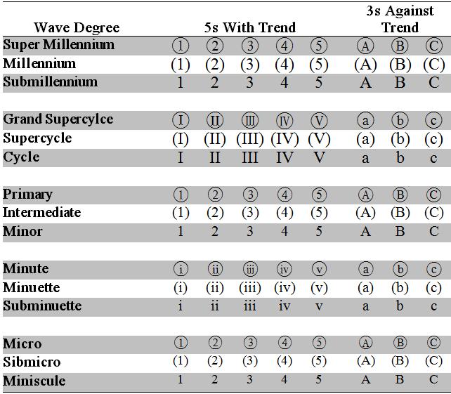 Elliott Wave Labeling › First Wave Trader